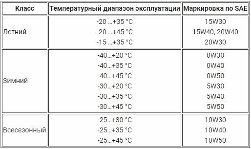 Температура масла для дизельного генератора